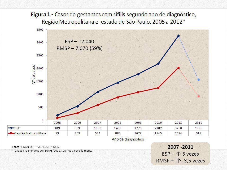 Fonte: SINAN-ESP – VE-PEDST/AIDS-SP * Dados preliminares até 30/06/2012, sujeitos a revisão mensal ESP – 12.040 RMSP – 7.070 (59%) 2007 -2011 ESP - 3
