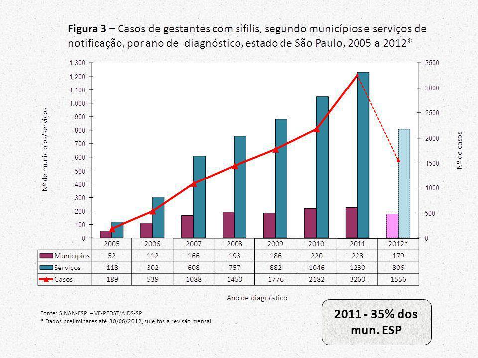 Fonte: SINAN-ESP – VE-PEDST/AIDS-SP * Dados preliminares até 30/06/2012, sujeitos a revisão mensal 2011 - 35% dos mun. ESP