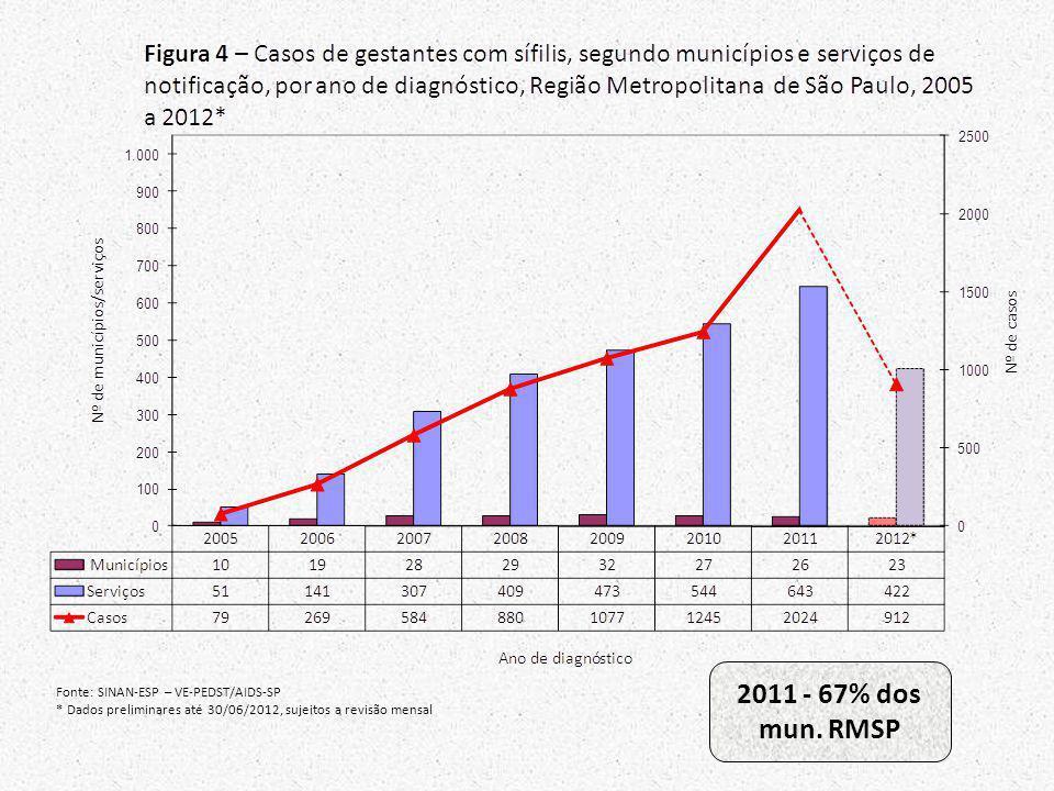 Fonte: SINAN-ESP – VE-PEDST/AIDS-SP * Dados preliminares até 30/06/2012, sujeitos a revisão mensal 2011 - 67% dos mun. RMSP