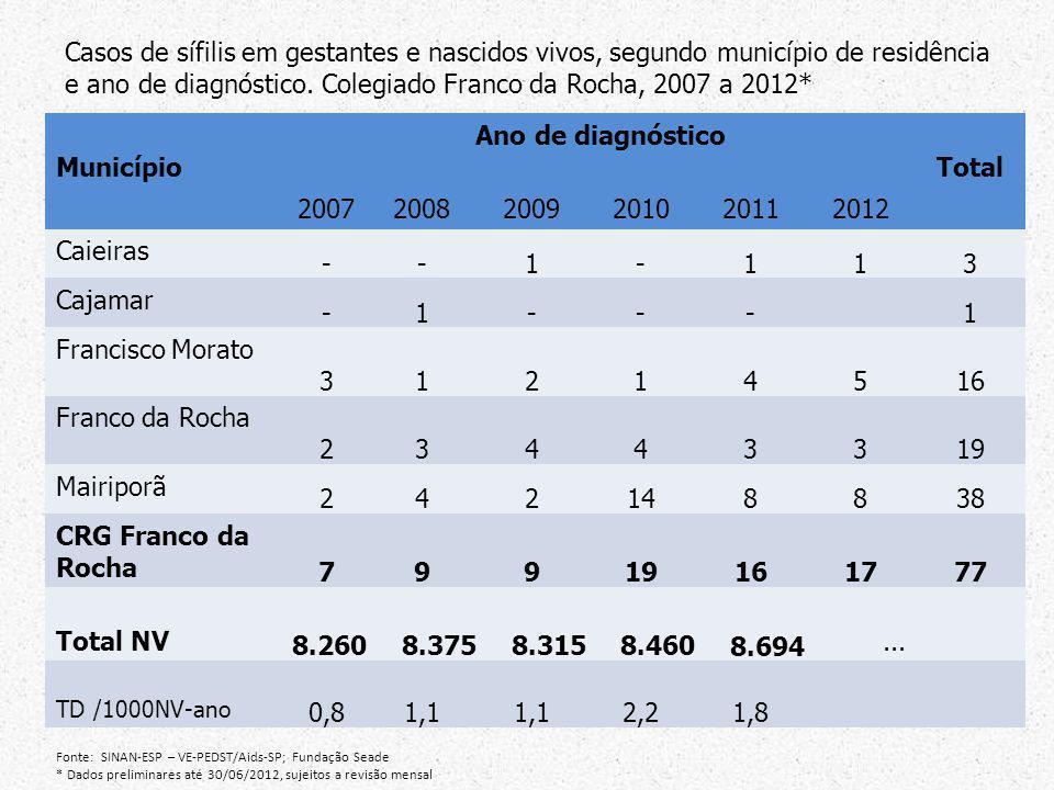 Município Ano de diagnóstico Total 200720082009201020112012 Caieiras --1-113 Cajamar -1---1 Francisco Morato 31214516 Franco da Rocha 23443319 Mairipo