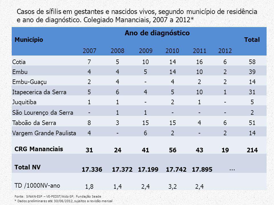 Município Ano de diagnóstico Total 200720082009201020112012 Cotia75101416658 Embu4451410239 Embu-Guaçu24-42214 Itapecerica da Serra564510131 Juquitiba