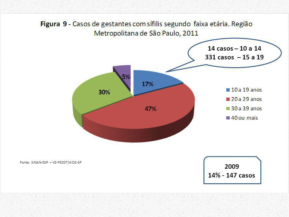 Fonte: SINAN-ESP – VE-PEDST/AIDS-SP 14 casos – 10 a 14 331 casos – 15 a 19 2009 14% - 147 casos
