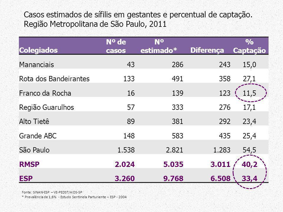 Colegiados Nº de casos Nº estimado*Diferença % Captação Mananciais4328624315,0 Rota dos Bandeirantes13349135827,1 Franco da Rocha1613912311,5 Região G