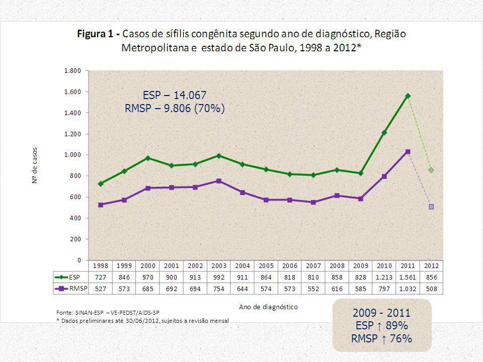 2009 - 2011 ESP 89% RMSP 76% Fonte: SINAN-ESP – VE-PEDST/AIDS-SP * Dados preliminares até 30/06/2012, sujeitos a revisão mensal ESP – 14.067 RMSP – 9.