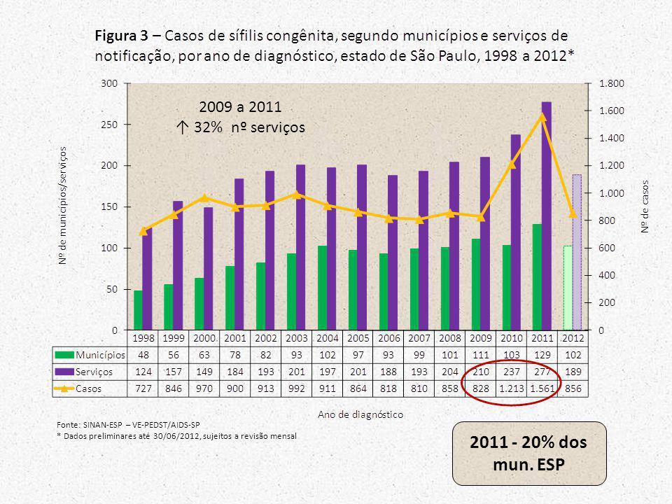 Fonte: SINAN-ESP – VE-PEDST/AIDS-SP * Dados preliminares até 30/06/2012, sujeitos a revisão mensal 2011 - 20% dos mun. ESP 2009 a 2011 32% nº serviços