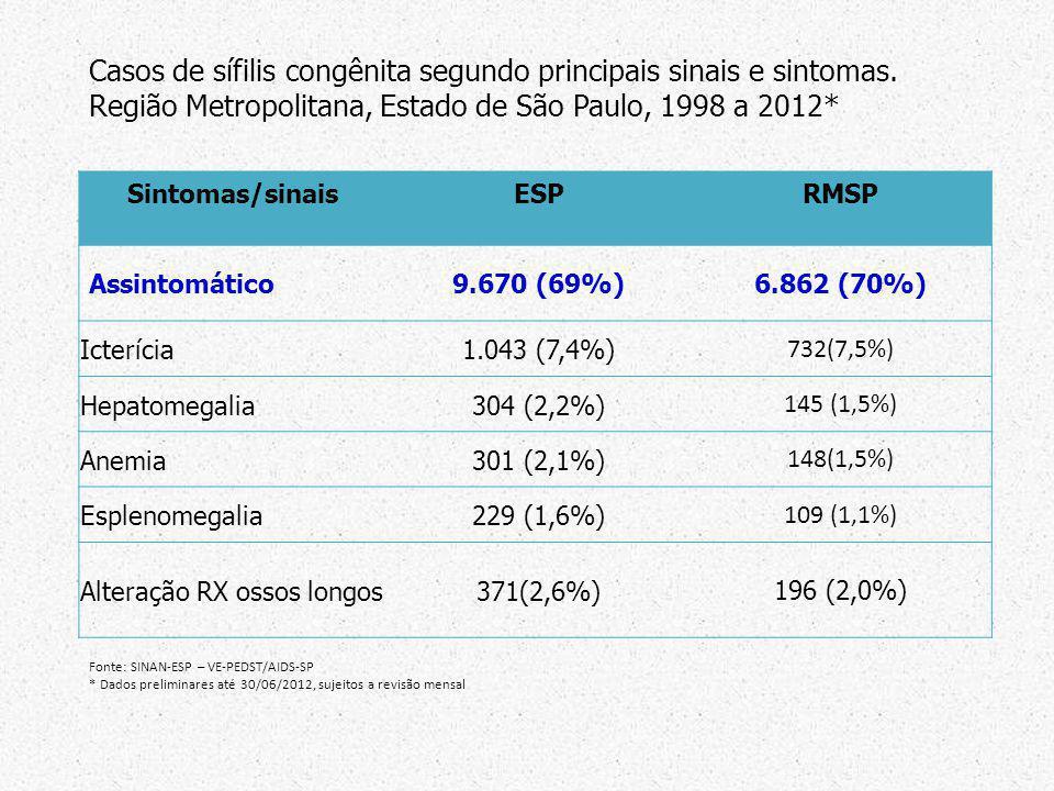 Sintomas/sinaisESPRMSP Assintomático9.670 (69%)6.862 (70%) Icterícia1.043 (7,4%) 732(7,5%) Hepatomegalia304 (2,2%) 145 (1,5%) Anemia301 (2,1%) 148(1,5