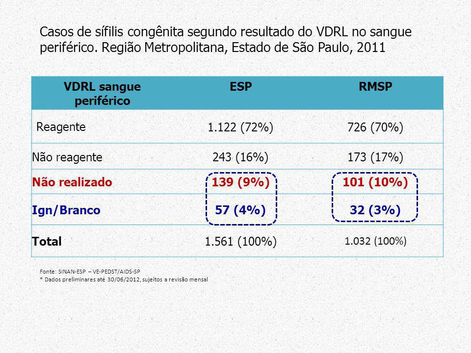 VDRL sangue periférico ESPRMSP Reagente 1.122 (72%)726 (70%) Não reagente243 (16%)173 (17%) Não realizado139 (9%)101 (10%) Ign/Branco57 (4%)32 (3%) To