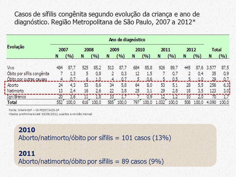 Fonte: SINAN-ESP – VE-PEDST/AIDS-SP Dados preliminares até 30/06/2012, sujeitos a revisão mensal Casos de sífilis congênita segundo evolução da crianç