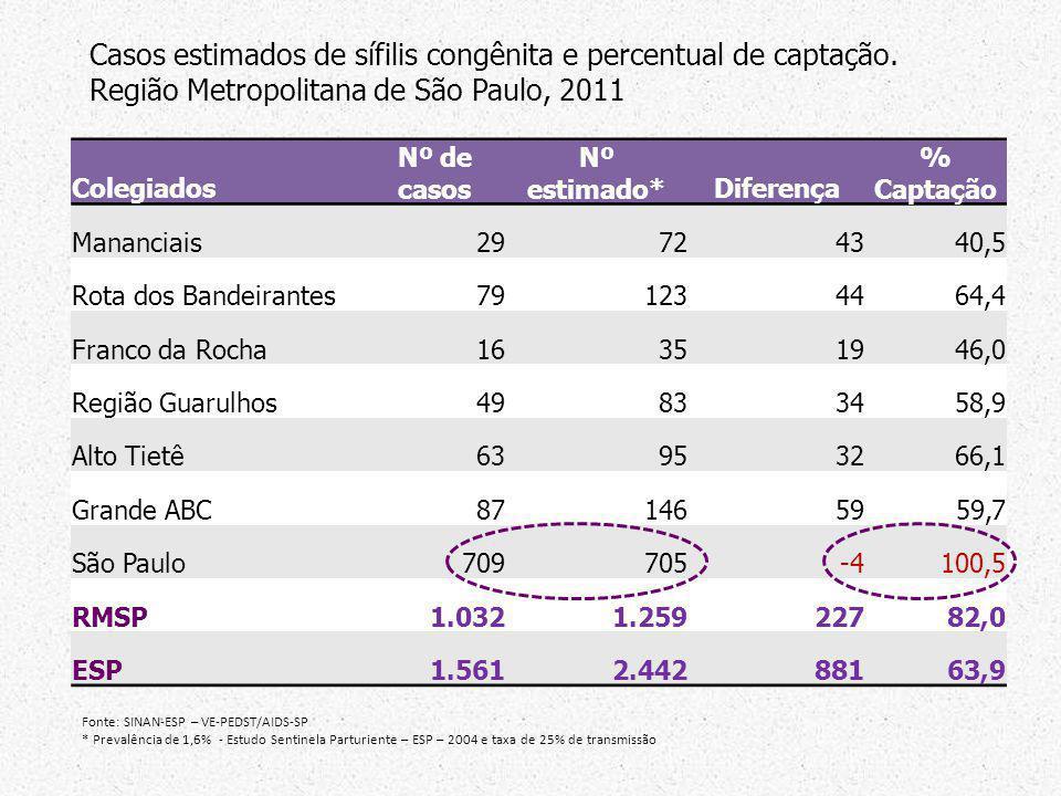 Colegiados Nº de casos Nº estimado*Diferença % Captação Mananciais29724340,5 Rota dos Bandeirantes791234464,4 Franco da Rocha16351946,0 Região Guarulh