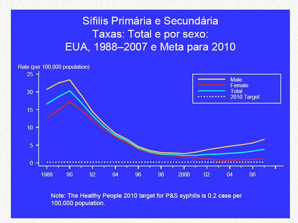 Primary and Secondary SyphilisRates by Sex and Male-to- Female Rate Ratios, United States, 1990–2010