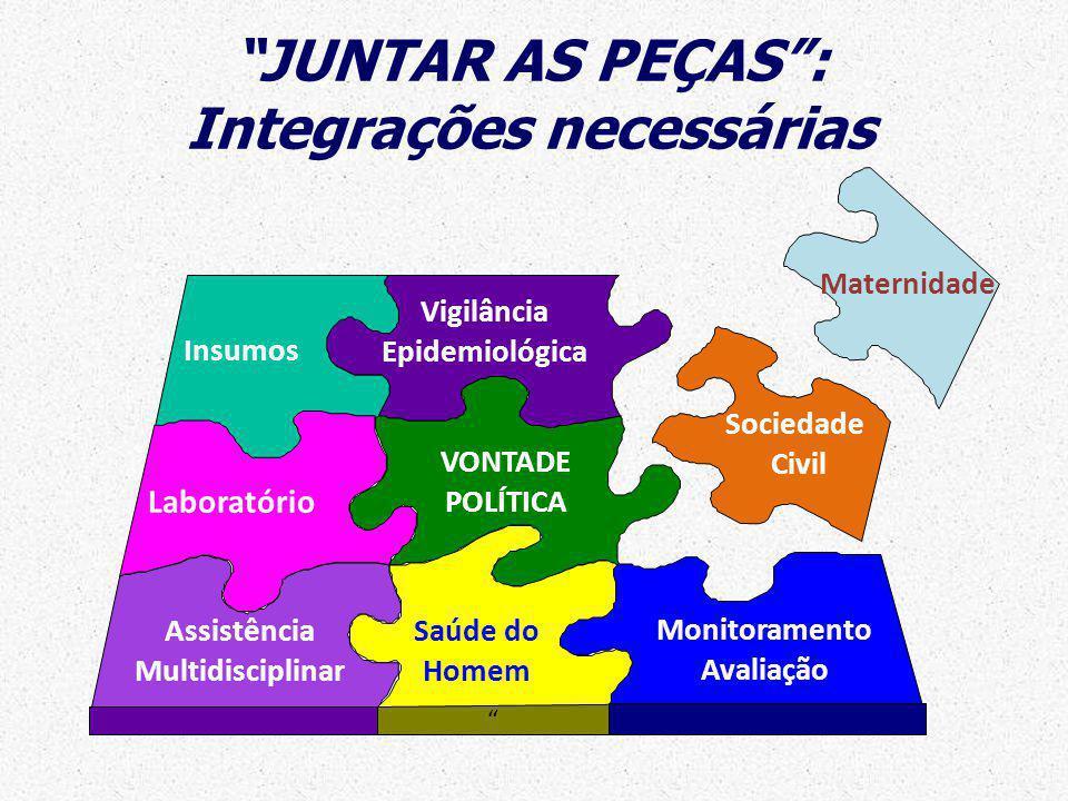 JUNTAR AS PEÇAS: Integrações necessárias Insumos Assistência Multidisciplinar Vigilância Epidemiológica Saúde do Homem Laboratório VONTADE POLÍTICA Mo