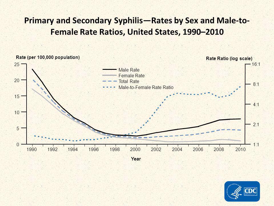 Sintomas/sinaisESPRMSP Assintomático9.670 (69%)6.862 (70%) Icterícia1.043 (7,4%) 732(7,5%) Hepatomegalia304 (2,2%) 145 (1,5%) Anemia301 (2,1%) 148(1,5%) Esplenomegalia229 (1,6%) 109 (1,1%) Alteração RX ossos longos371(2,6%) 196 (2,0%) Fonte: SINAN-ESP – VE-PEDST/AIDS-SP * Dados preliminares até 30/06/2012, sujeitos a revisão mensal Casos de sífilis congênita segundo principais sinais e sintomas.