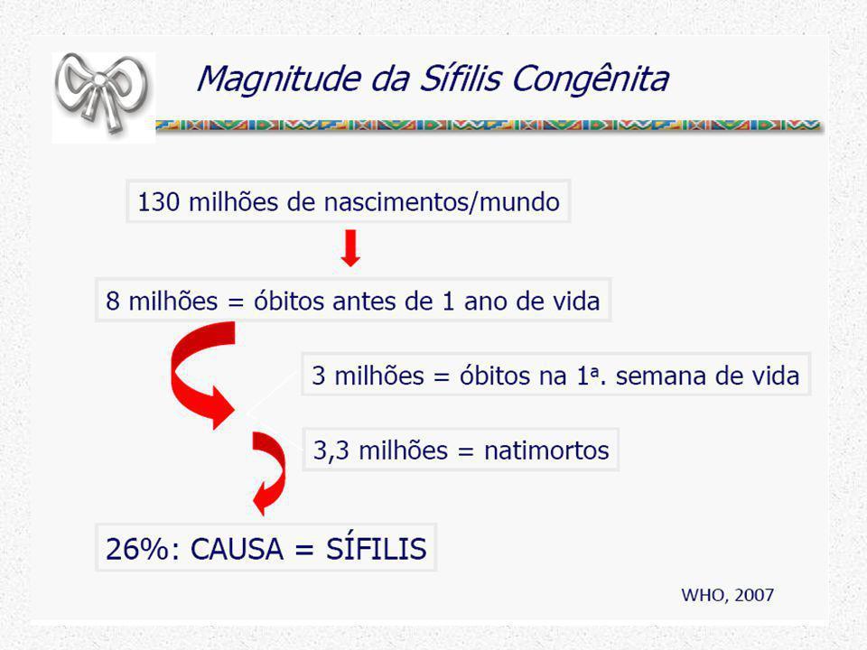 VDRL sangue periférico ESPRMSP Reagente 1.122 (72%)726 (70%) Não reagente243 (16%)173 (17%) Não realizado139 (9%)101 (10%) Ign/Branco57 (4%)32 (3%) Total1.561 (100%) 1.032 (100%) Fonte: SINAN-ESP – VE-PEDST/AIDS-SP * Dados preliminares até 30/06/2012, sujeitos a revisão mensal Casos de sífilis congênita segundo resultado do VDRL no sangue periférico.