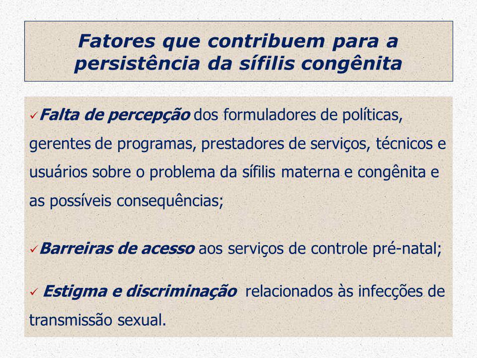 Colegiados Nº de casos Nº estimado*Diferença % Captação Mananciais29724340,5 Rota dos Bandeirantes791234464,4 Franco da Rocha16351946,0 Região Guarulhos49833458,9 Alto Tietê63953266,1 Grande ABC871465959,7 São Paulo709705-4100,5 RMSP1.0321.25922782,0 ESP1.5612.44288163,9 Fonte: SINAN-ESP – VE-PEDST/AIDS-SP * Prevalência de 1,6% - Estudo Sentinela Parturiente – ESP – 2004 e taxa de 25% de transmissão Casos estimados de sífilis congênita e percentual de captação.