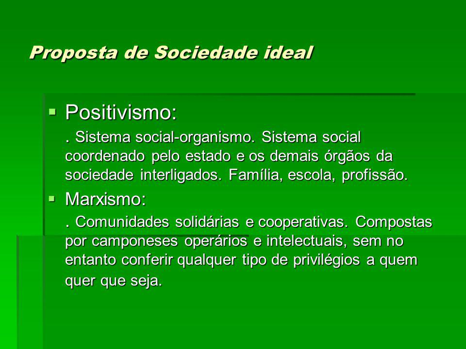 Proposta de Sociedade ideal Positivismo:.Sistema social-organismo.