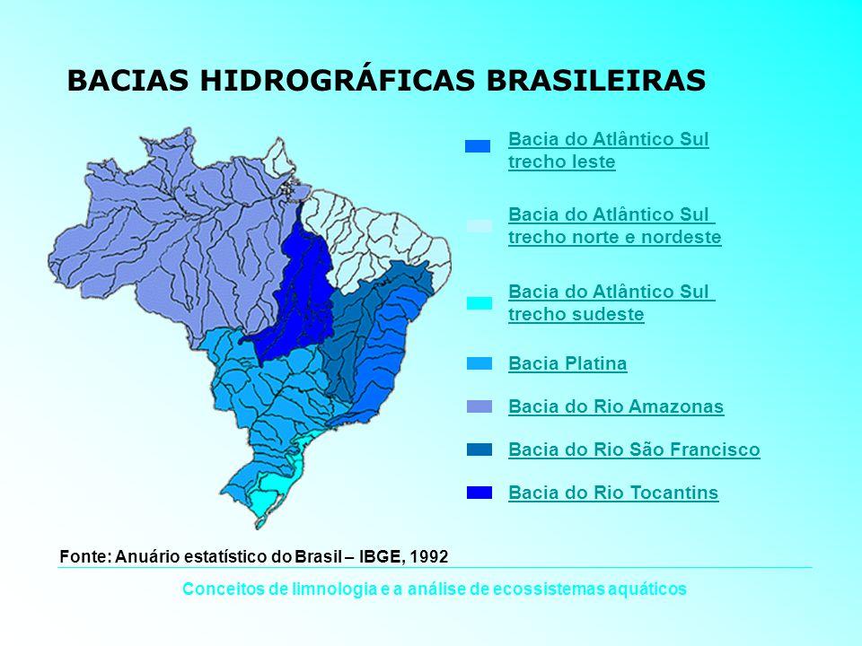 Conceitos de limnologia e a análise de ecossistemas aquáticos BACIAS HIDROGRÁFICAS BRASILEIRAS Bacia do Atlântico SulBacia do Atlântico Sul trecho les