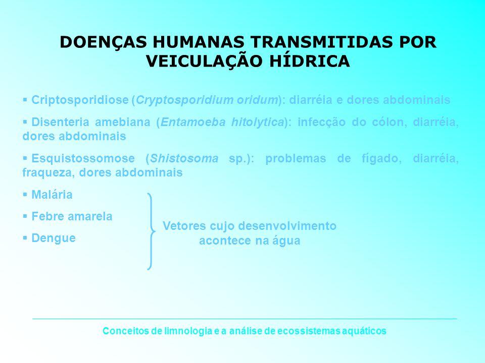 Conceitos de limnologia e a análise de ecossistemas aquáticos DOENÇAS HUMANAS TRANSMITIDAS POR VEICULAÇÃO HÍDRICA Criptosporidiose (Cryptosporidium or
