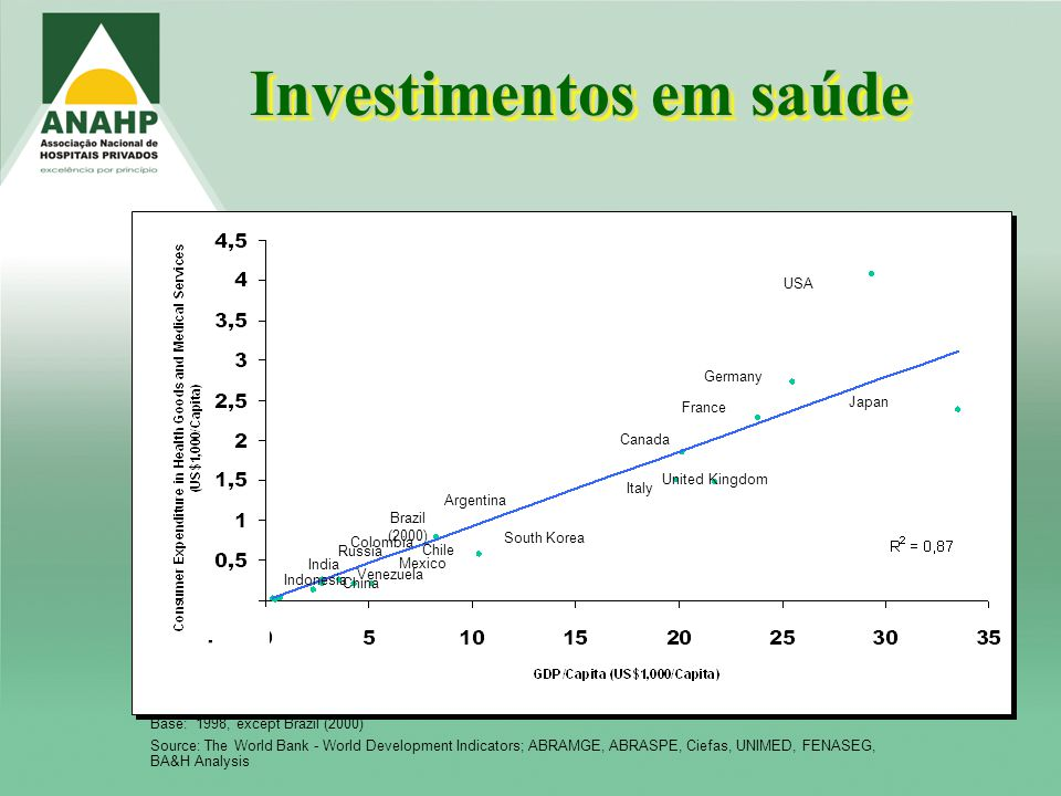 Investimentos em saúde Base: 1998, except Brazil (2000) Source: The World Bank - World Development Indicators; ABRAMGE, ABRASPE, Ciefas, UNIMED, FENASEG, BA&H Analysis USA Japan Germany United Kingdom Italy Canada France South Korea Argentina Chile Brazil (2000) Mexico Colombia Russia Venezuela China Indonesia India