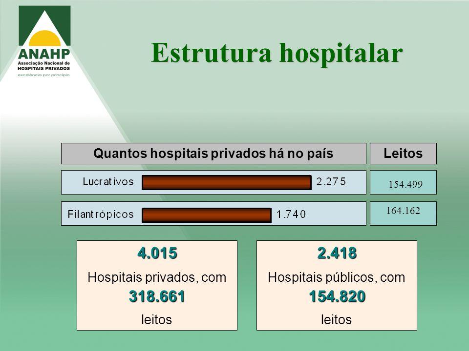 Quantos hospitais privados há no paísLeitos 164.162 154.499 Estrutura hospitalar 4.015 Hospitais privados, com318.661 leitos2.418 Hospitais públicos,