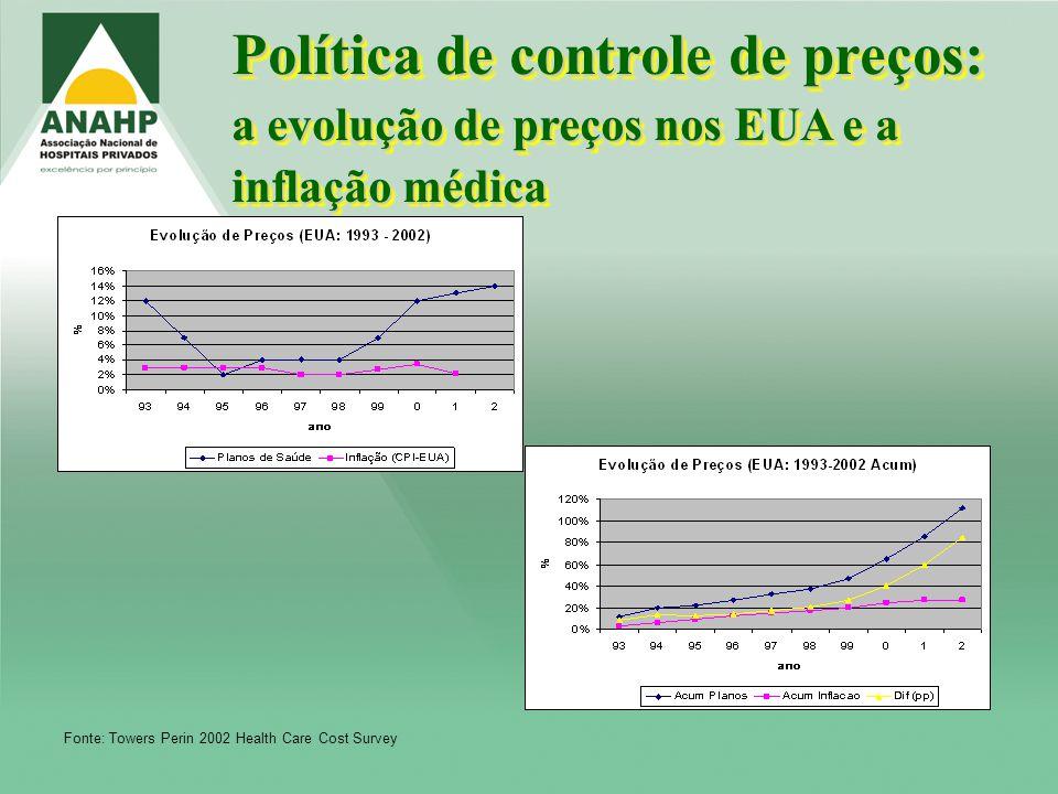 Política de controle de preços: a evolução de preços nos EUA e a inflação médica Fonte: Towers Perin 2002 Health Care Cost Survey