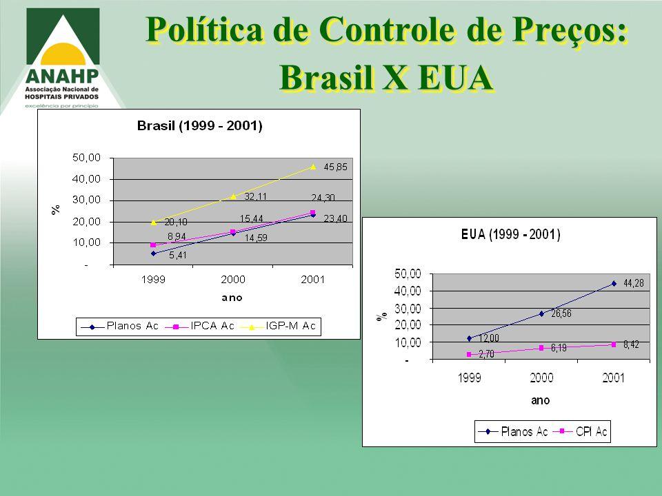 Política de Controle de Preços: Brasil X EUA