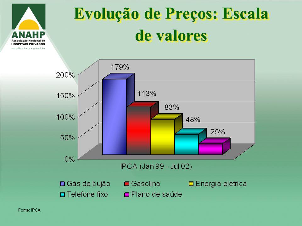 Evolução de Preços: Escala de valores Fonte: IPCA