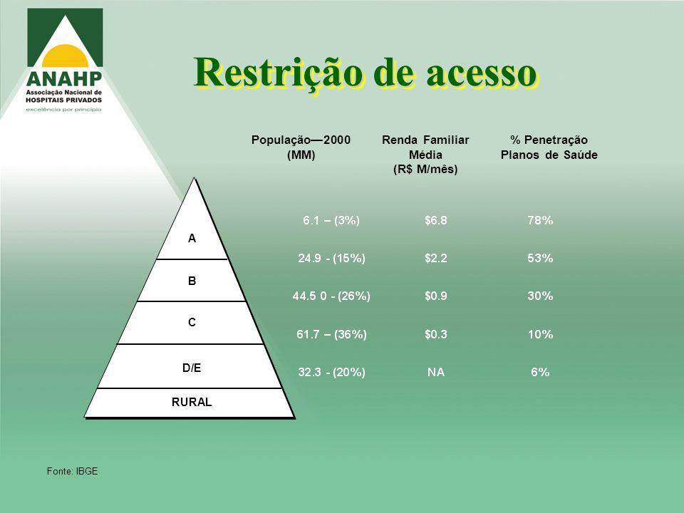 Restrição de acesso População2000 (MM) Renda Familiar Média (R$ M/mês) % Penetração Planos de Saúde C A B RURAL D/E Fonte: IBGE