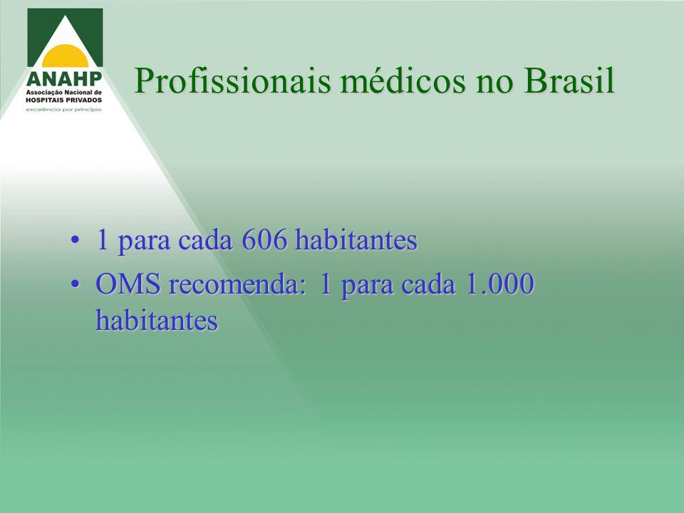Profissionais médicos no Brasil 1 para cada 606 habitantes1 para cada 606 habitantes OMS recomenda: 1 para cada 1.000 habitantesOMS recomenda: 1 para