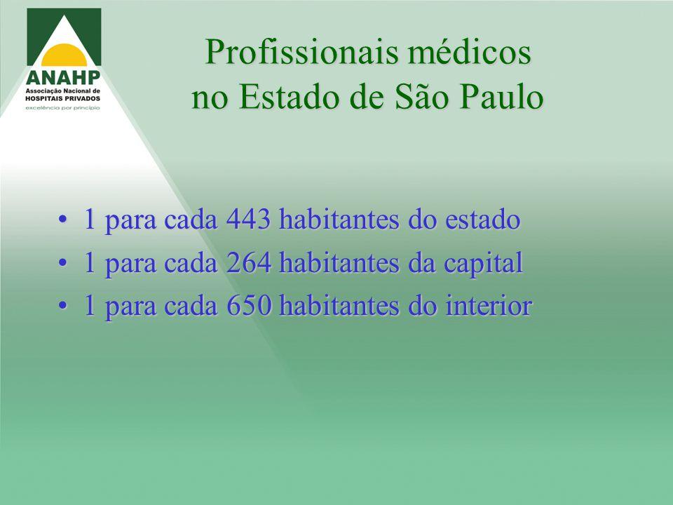 Profissionais médicos no Estado de São Paulo 1 para cada 443 habitantes do estado1 para cada 443 habitantes do estado 1 para cada 264 habitantes da ca