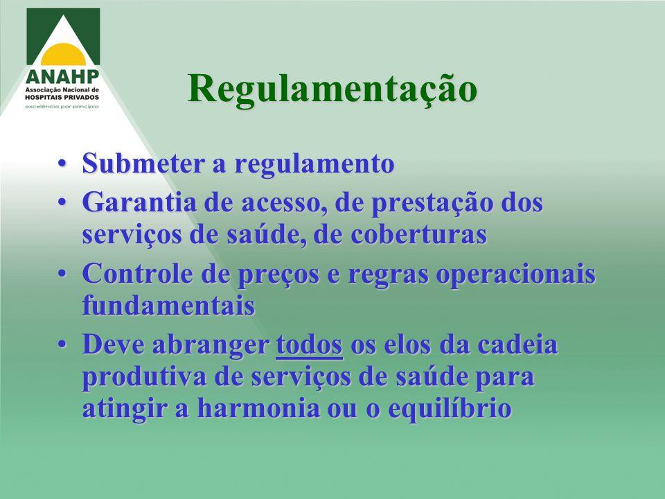 Regulamentação Submeter a regulamentoSubmeter a regulamento Garantia de acesso, de prestação dos serviços de saúde, de coberturasGarantia de acesso, d