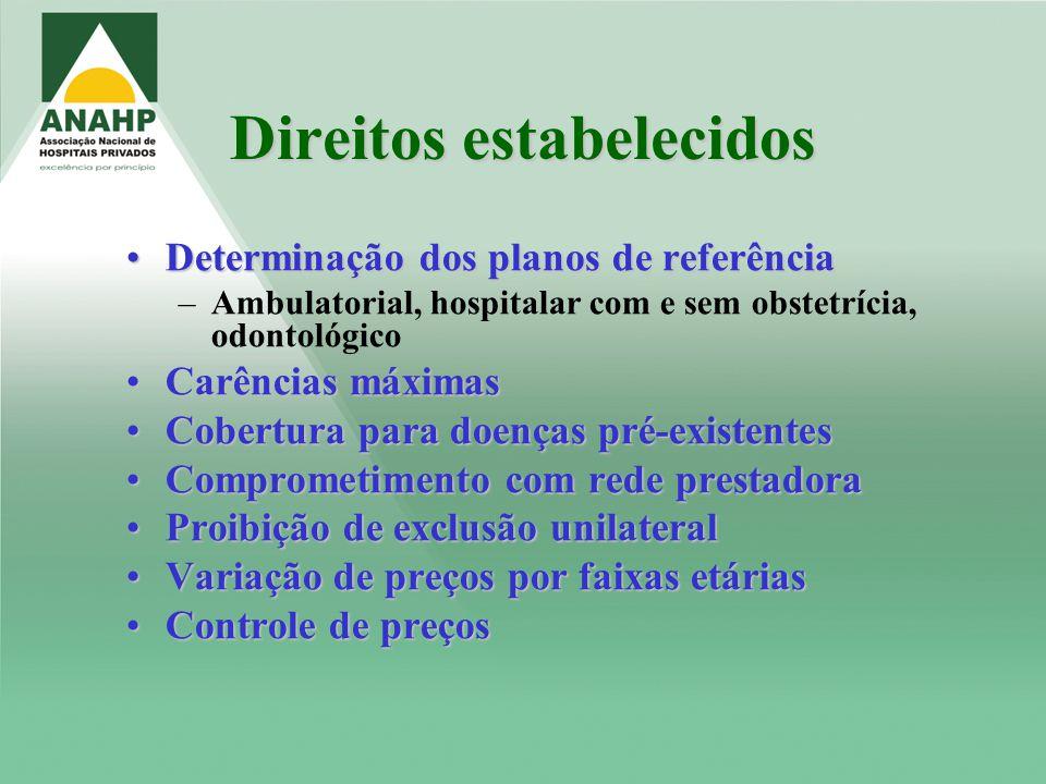 Direitos estabelecidos Determinação dos planos de referênciaDeterminação dos planos de referência –Ambulatorial, hospitalar com e sem obstetrícia, odo