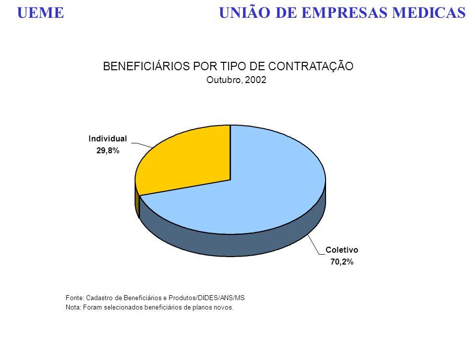 UEME UNIÃO DE EMPRESAS MEDICAS Fonte: Cadastro de Beneficiários e Produtos/DIDES/ANS/MS Nota: Foram selecionados beneficiários de planos novos. BENEFI