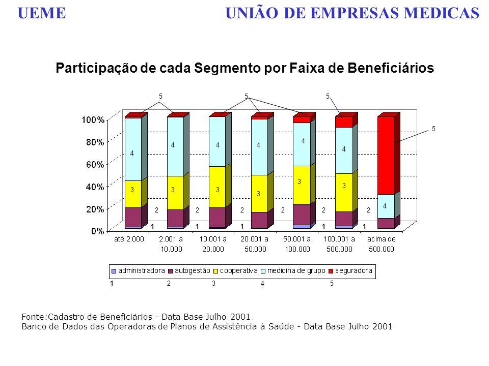 UEME UNIÃO DE EMPRESAS MEDICAS Participação de cada Segmento por Faixa de Beneficiários Fonte:Cadastro de Beneficiários - Data Base Julho 2001 Banco d