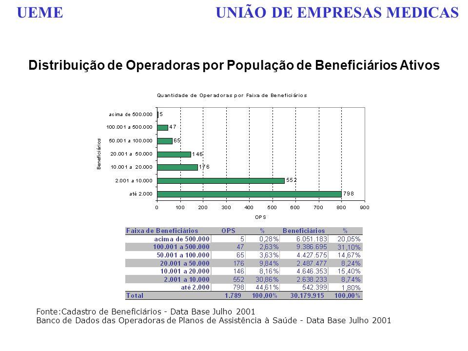 UEME UNIÃO DE EMPRESAS MEDICAS Distribuição de Operadoras por População de Beneficiários Ativos Fonte:Cadastro de Beneficiários - Data Base Julho 2001