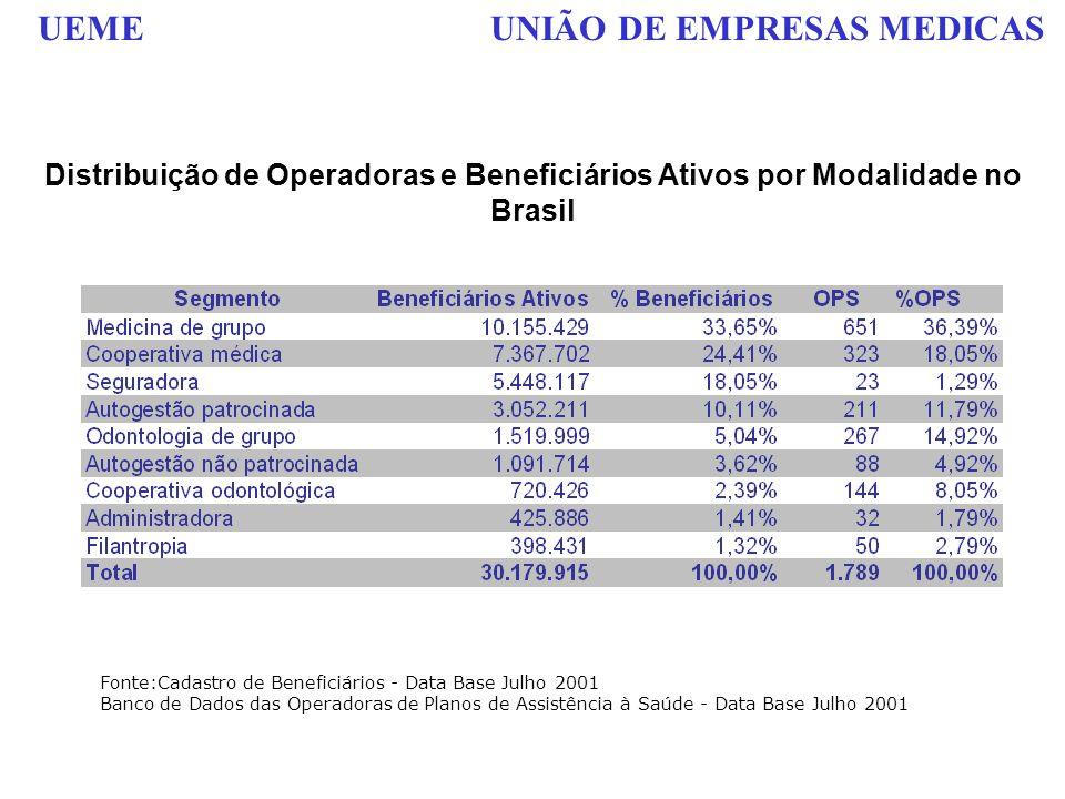 UEME UNIÃO DE EMPRESAS MEDICAS Distribuição de Operadoras e Beneficiários Ativos por Modalidade no Brasil Fonte:Cadastro de Beneficiários - Data Base