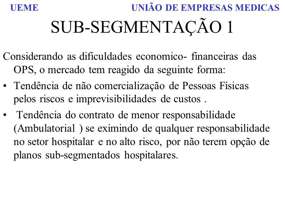 UEME UNIÃO DE EMPRESAS MEDICAS SUB-SEGMENTAÇÃO 1 Considerando as dificuldades economico- financeiras das OPS, o mercado tem reagido da seguinte forma: