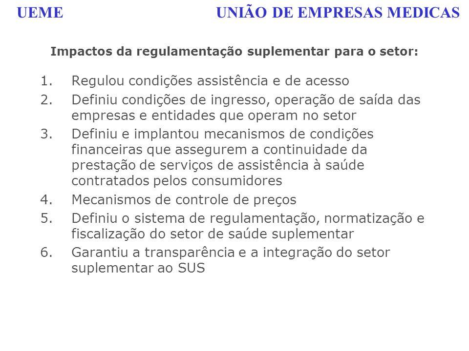 UEME UNIÃO DE EMPRESAS MEDICAS Impactos da regulamentação suplementar para o setor: 1.Regulou condições assistência e de acesso 2.Definiu condições de