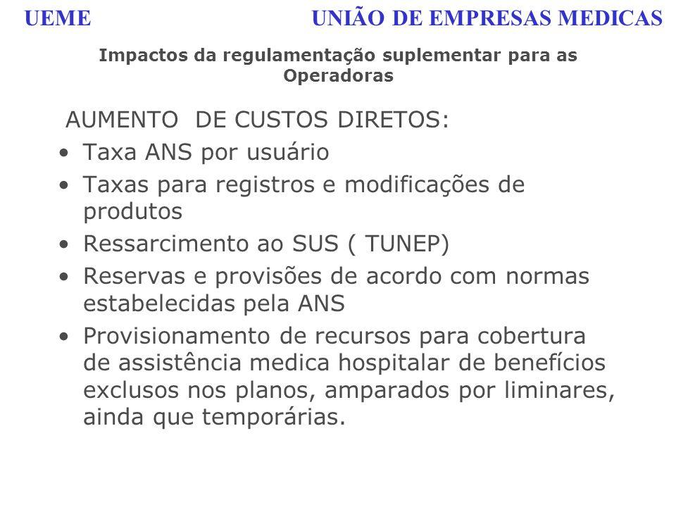 UEME UNIÃO DE EMPRESAS MEDICAS Impactos da regulamentação suplementar para as Operadoras AUMENTO DE CUSTOS DIRETOS: Taxa ANS por usuário Taxas para re