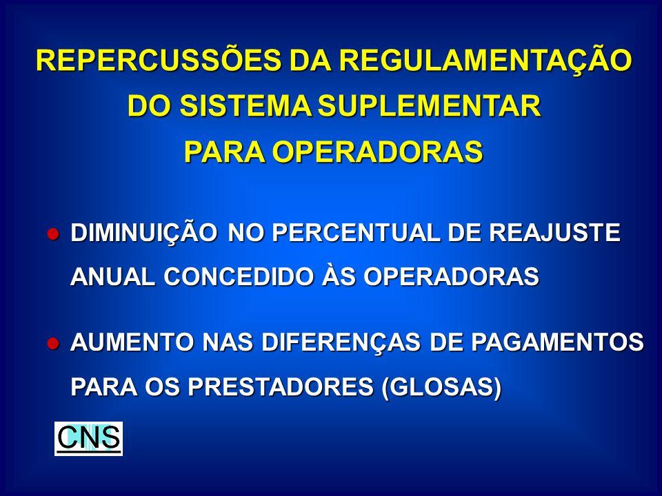 REPERCUSSÕES DA REGULAMENTAÇÃO DO SISTEMA SUPLEMENTAR PARA OPERADORAS DIMINUIÇÃO NO PERCENTUAL DE REAJUSTE ANUAL CONCEDIDO ÀS OPERADORAS DIMINUIÇÃO NO