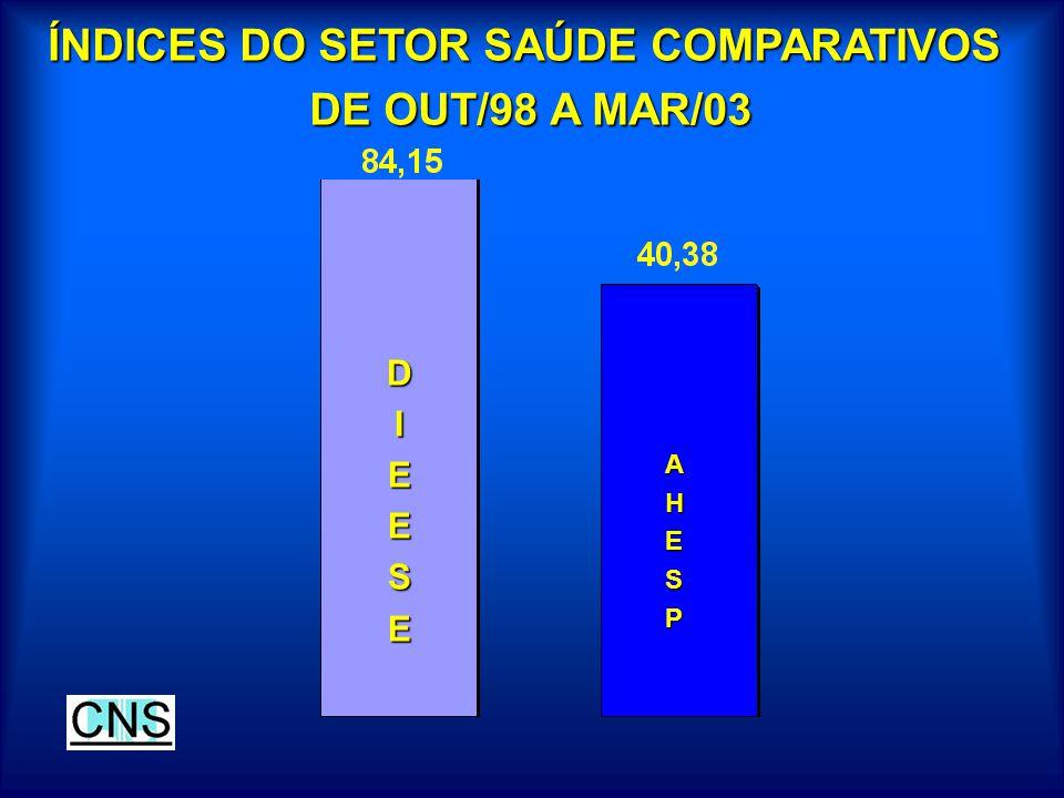 ÍNDICES DO SETOR SAÚDE COMPARATIVOS DE OUT/98 A MAR/03 DE OUT/98 A MAR/03 DIEESE AHESP
