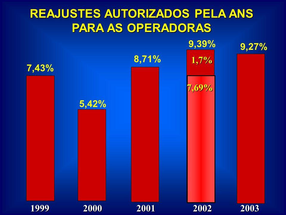 REAJUSTES AUTORIZADOS PELA ANS PARA AS OPERADORAS 7,43% 5,42% 8,71% 9,39% 1999200020012002 7,69% 7,69% 1,7% 9,27% 2003