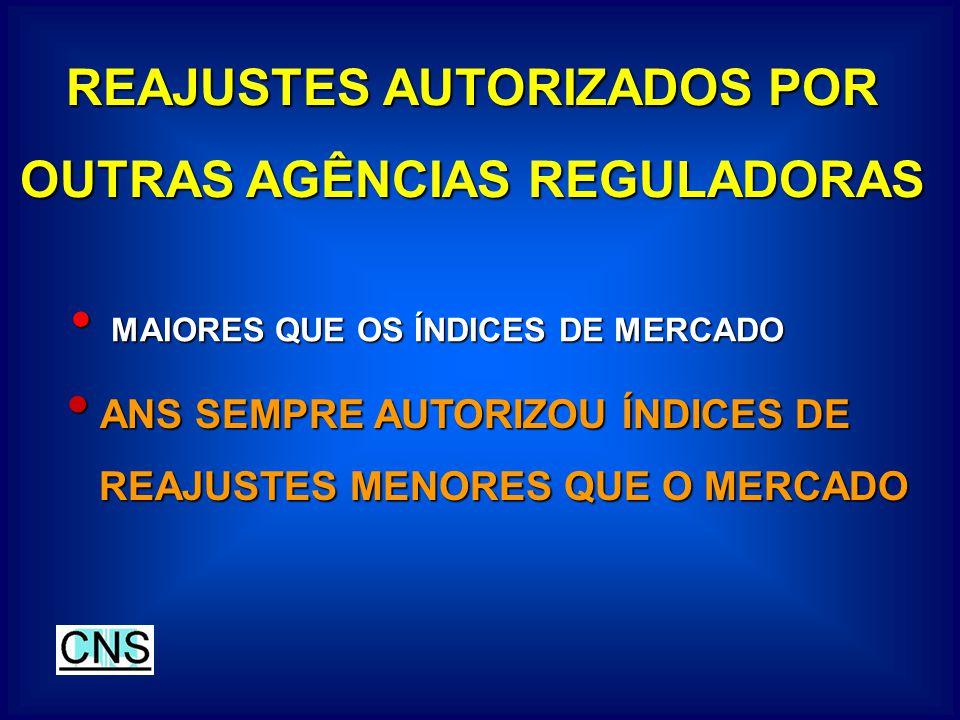 REAJUSTES AUTORIZADOS POR OUTRAS AGÊNCIAS REGULADORAS ANS SEMPRE AUTORIZOU ÍNDICES DE ANS SEMPRE AUTORIZOU ÍNDICES DE REAJUSTES MENORES QUE O MERCADO