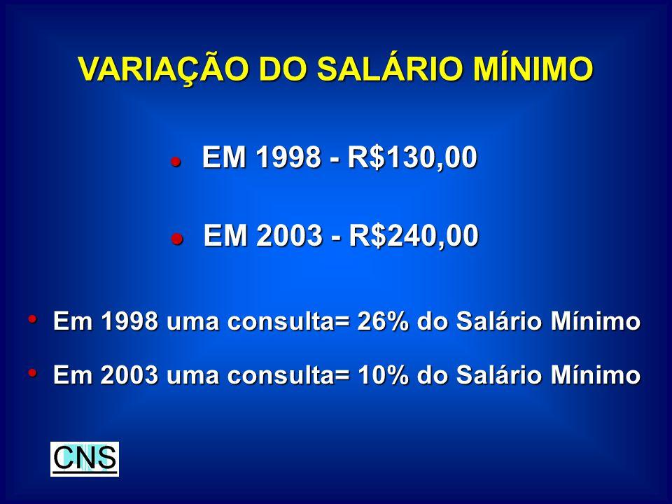 VARIAÇÃO DO SALÁRIO MÍNIMO EM 1998 - R$130,00 EM 1998 - R$130,00 EM 2003 - R$240,00 EM 2003 - R$240,00 Em 1998 uma consulta= 26% do Salário Mínimo Em