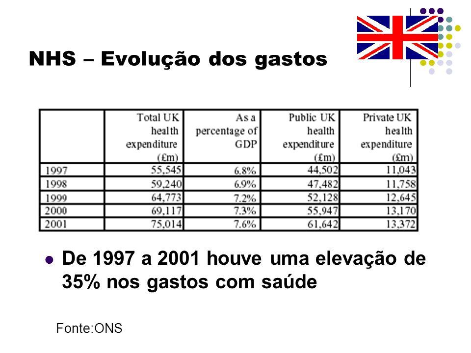 NHS – Evolução dos gastos De 1997 a 2001 houve uma elevação de 35% nos gastos com saúde Fonte:ONS