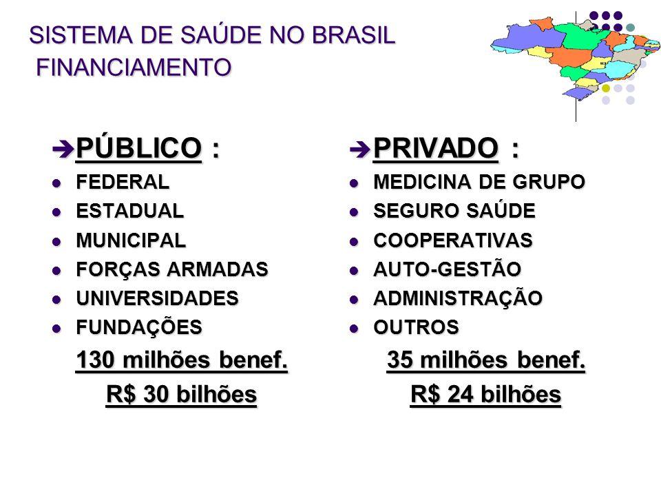 SISTEMA DE SAÚDE NO BRASIL FINANCIAMENTO è PÚBLICO : FEDERAL FEDERAL ESTADUAL ESTADUAL MUNICIPAL MUNICIPAL FORÇAS ARMADAS FORÇAS ARMADAS UNIVERSIDADES UNIVERSIDADES FUNDAÇÕES FUNDAÇÕES 130 milhões benef.