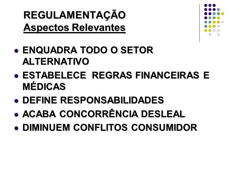 REGULAMENTAÇÃO Aspectos Relevantes ENQUADRA TODO O SETOR ALTERNATIVO ENQUADRA TODO O SETOR ALTERNATIVO ESTABELECE REGRAS FINANCEIRAS E MÉDICAS ESTABELECE REGRAS FINANCEIRAS E MÉDICAS DEFINE RESPONSABILIDADES DEFINE RESPONSABILIDADES ACABA CONCORRÊNCIA DESLEAL ACABA CONCORRÊNCIA DESLEAL DIMINUEM CONFLITOS CONSUMIDOR DIMINUEM CONFLITOS CONSUMIDOR