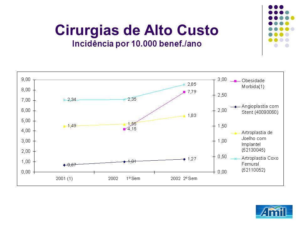 Cirurgias de Alto Custo Incidência por 10.000 benef./ano