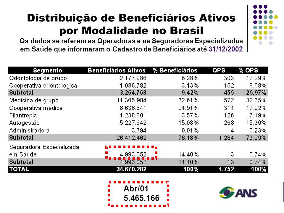 Distribuição de Beneficiários Ativos por Modalidade no Brasil Os dados se referem as Operadoras e as Seguradoras Especializadas em Saúde que informaram o Cadastro de Beneficiários até 31/12/2002 Abr/01 5.465.166