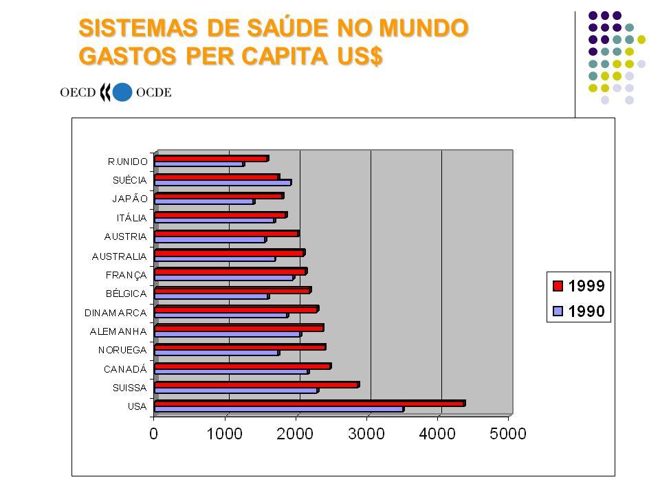SISTEMAS DE SAÚDE NO MUNDO GASTOS PER CAPITA US$ FONTE : OECD