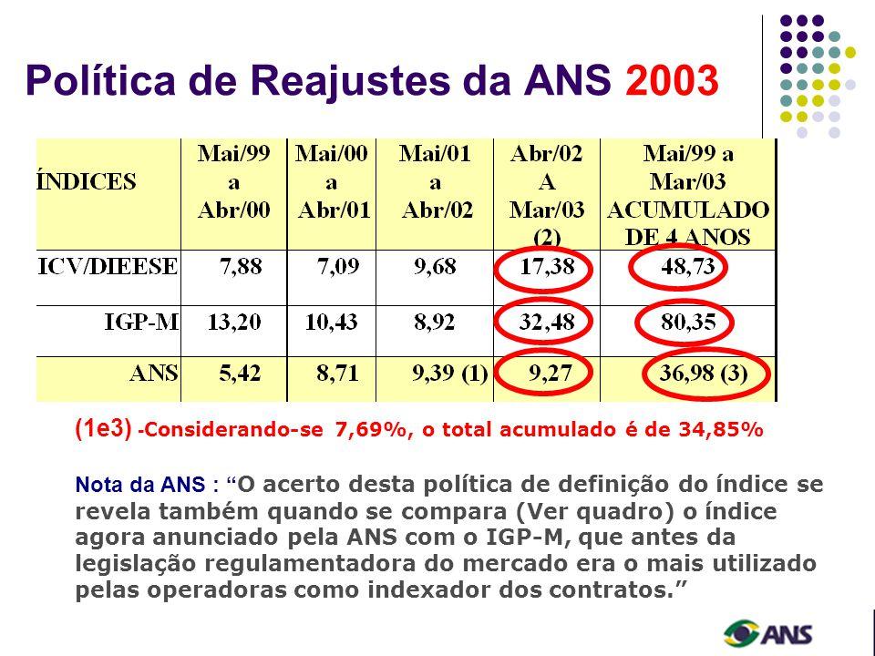 Política de Reajustes da ANS 2003 Nota da ANS : O acerto desta política de definição do índice se revela também quando se compara (Ver quadro) o índice agora anunciado pela ANS com o IGP-M, que antes da legislação regulamentadora do mercado era o mais utilizado pelas operadoras como indexador dos contratos.